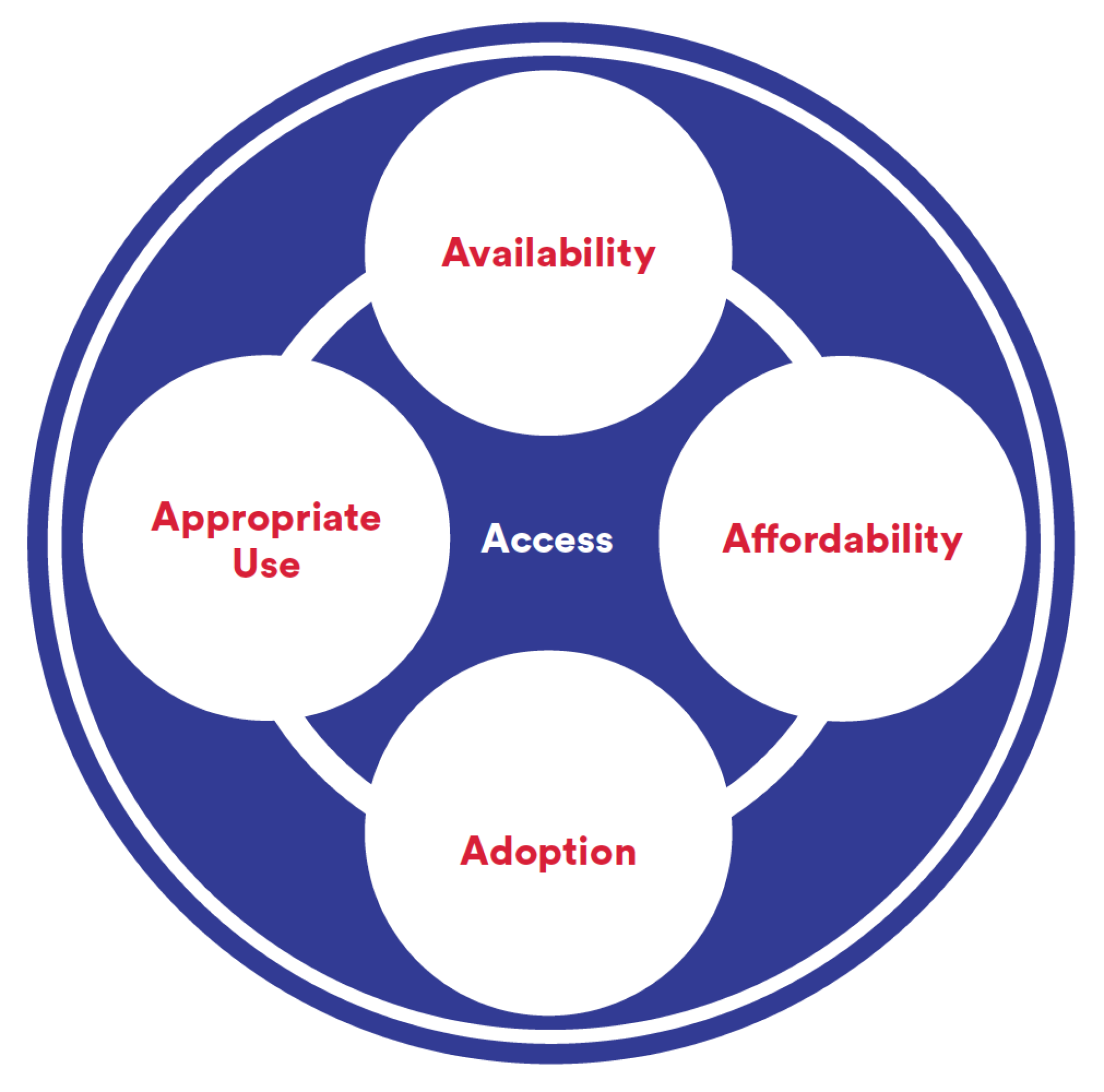 4 A's of Access