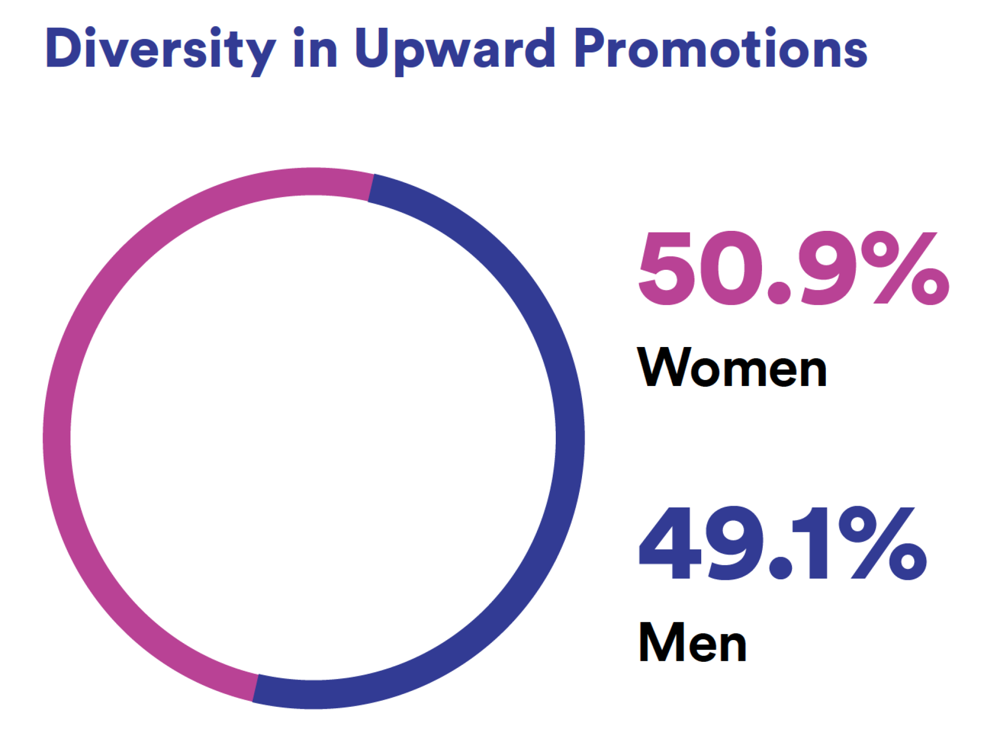 Diversity in Upward Promotions.png