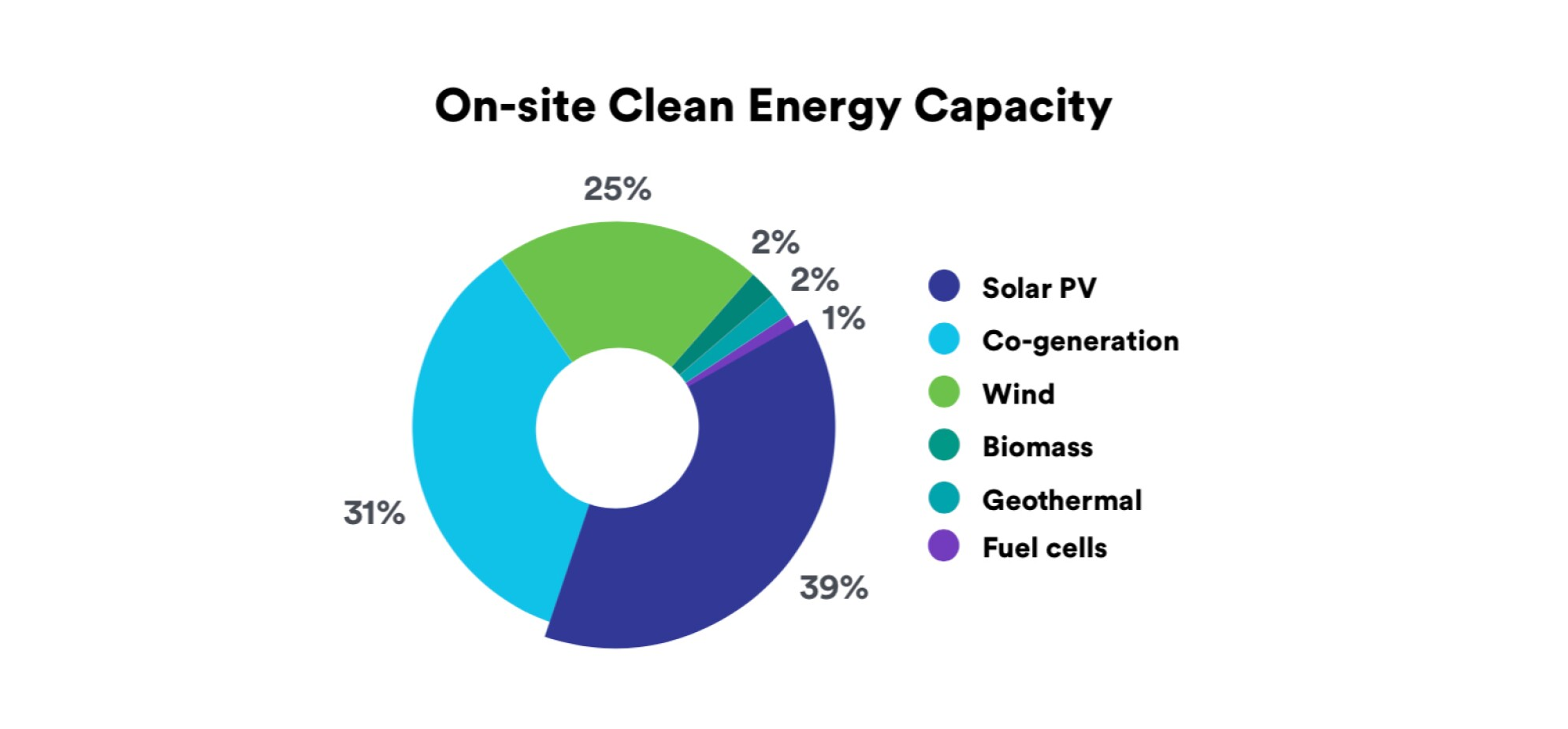doughnut chart displaying on site clean energy capacity