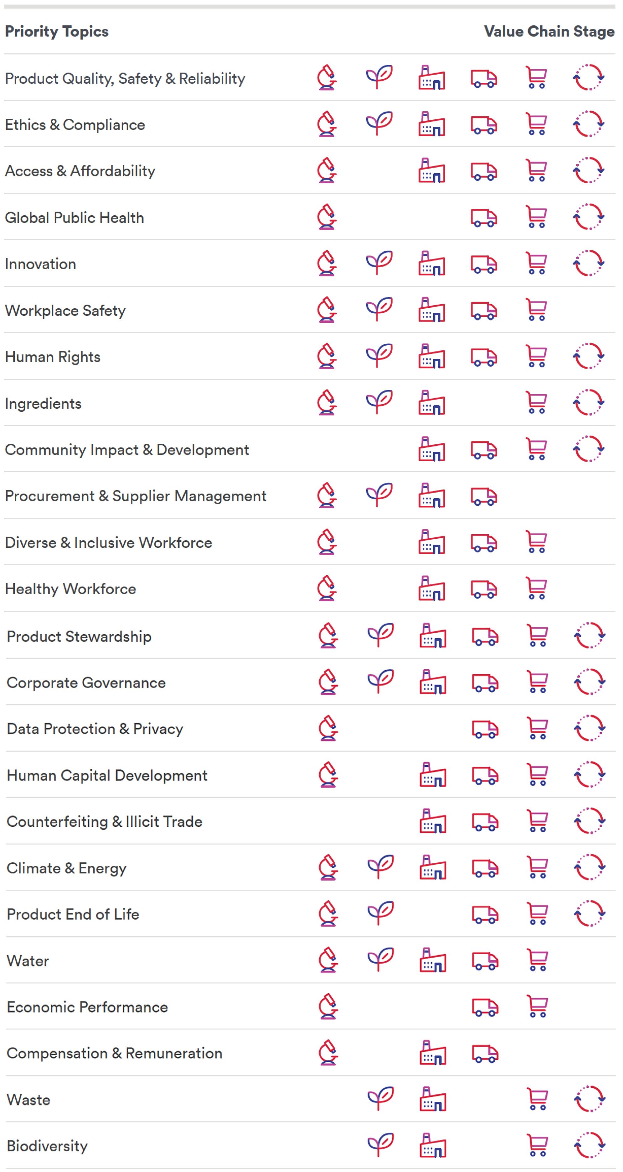 Priority Topics & Value Chain