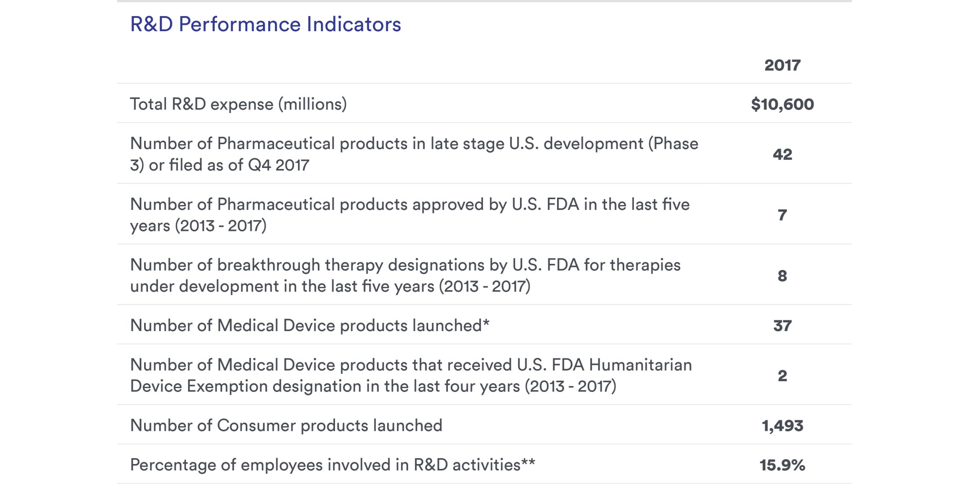 Table: Research & Development, Our Performance