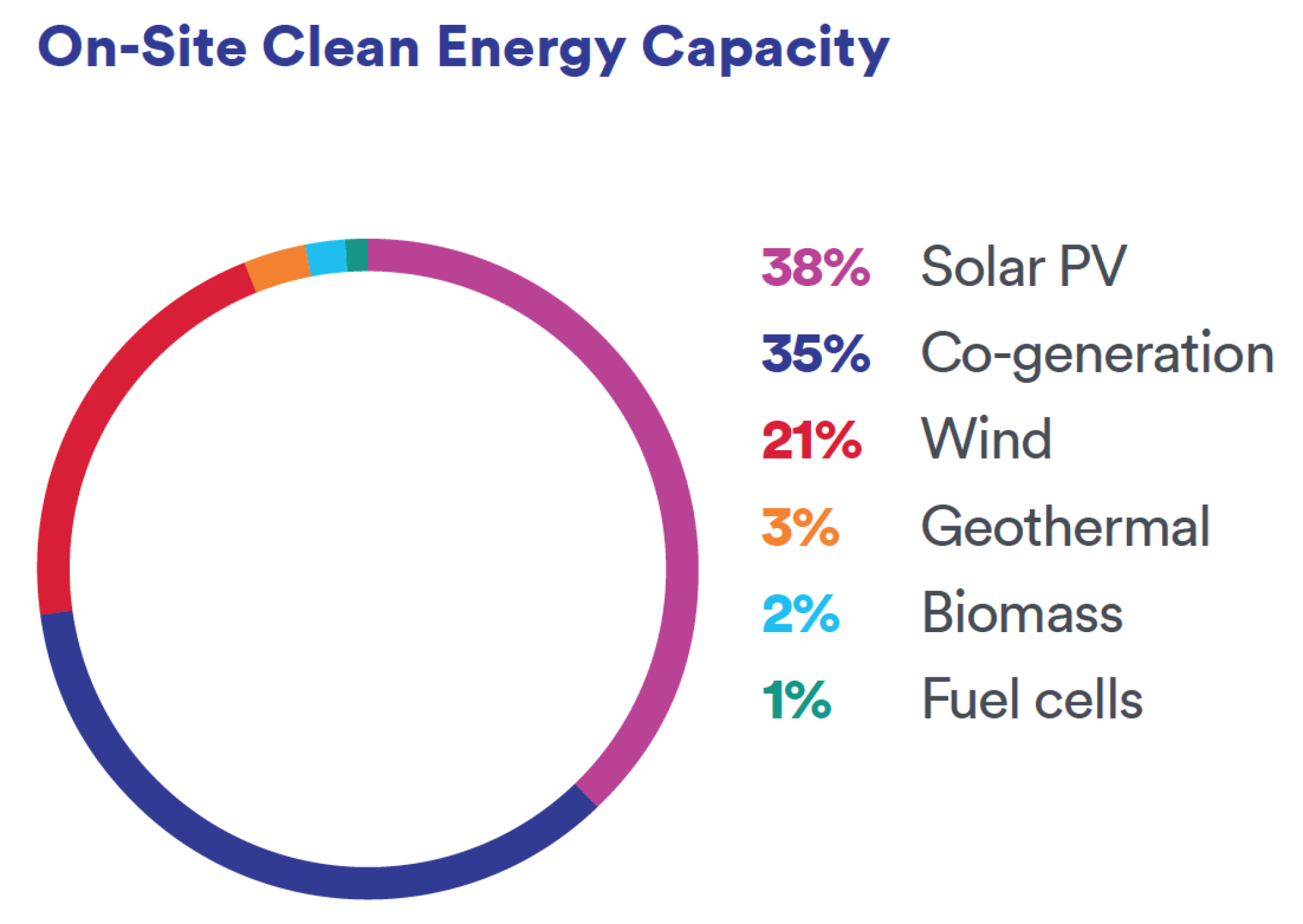 On-Site Clean Energy Capacity.png