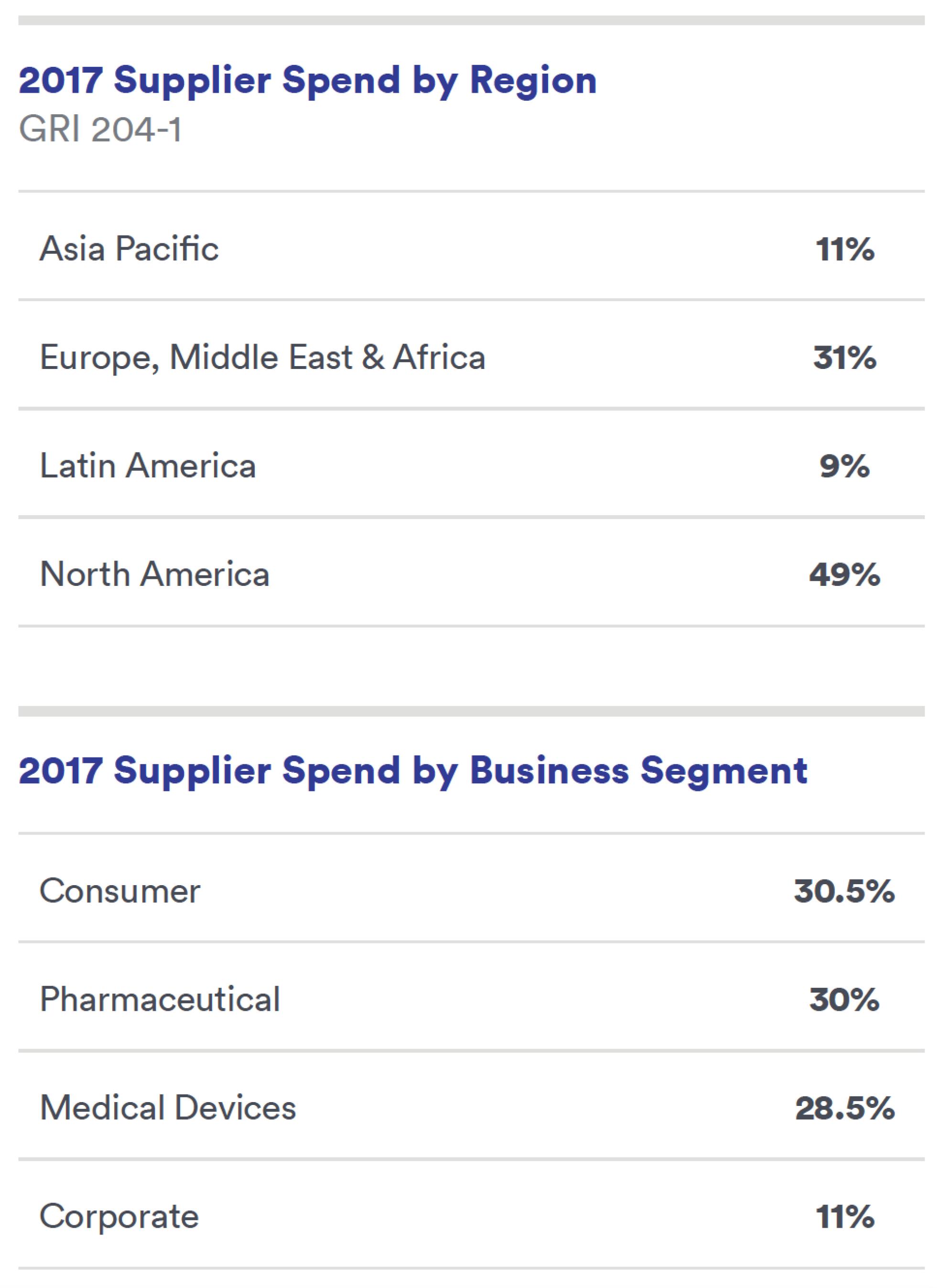 2017 Supplier Spend by Region