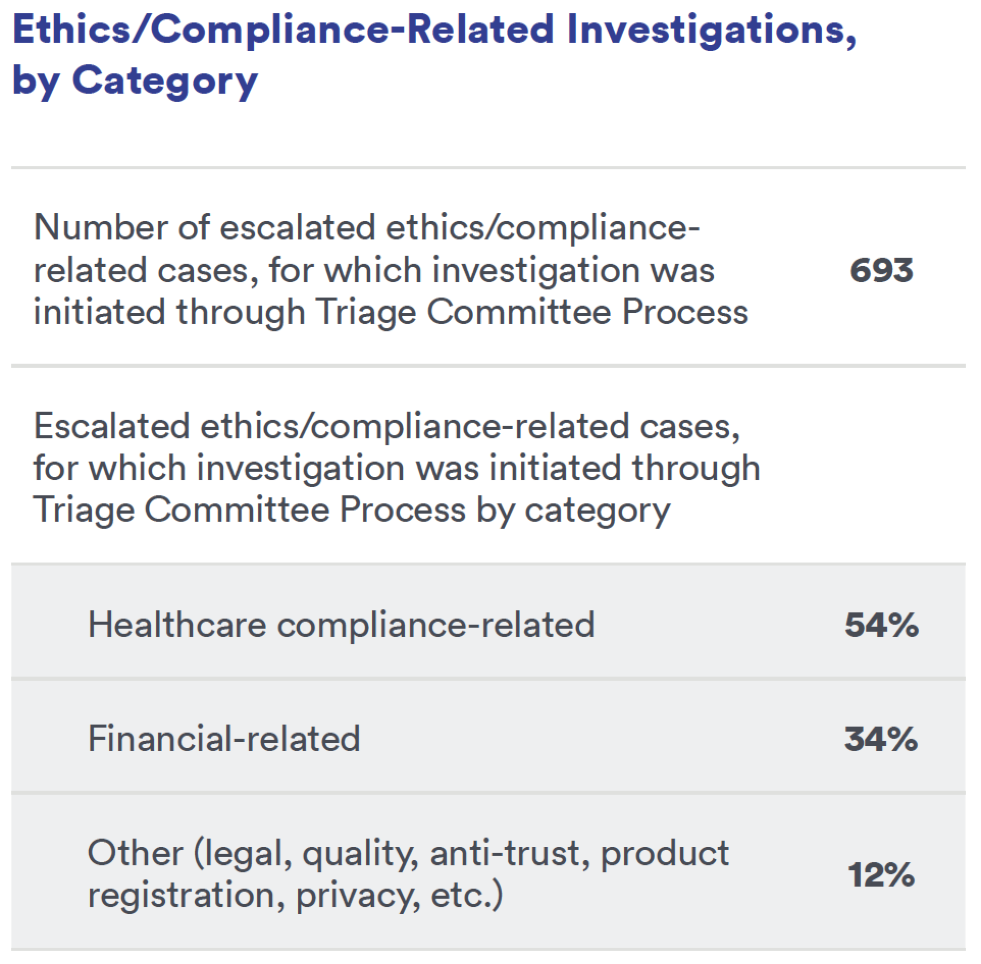 Ethics/Compliance-Related Investigations, by Category