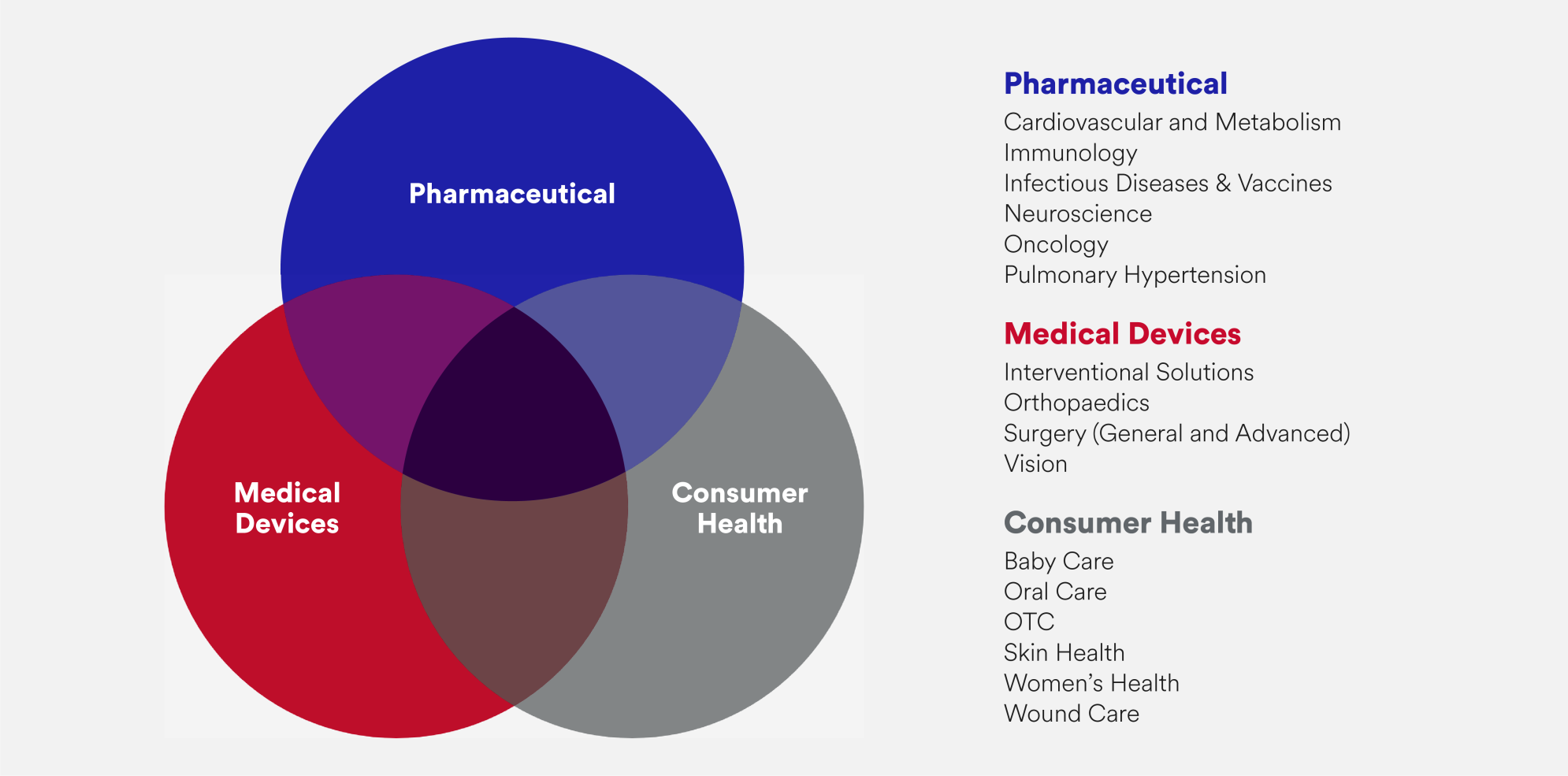 At Johnson & Johnson, we focus on the total health journey