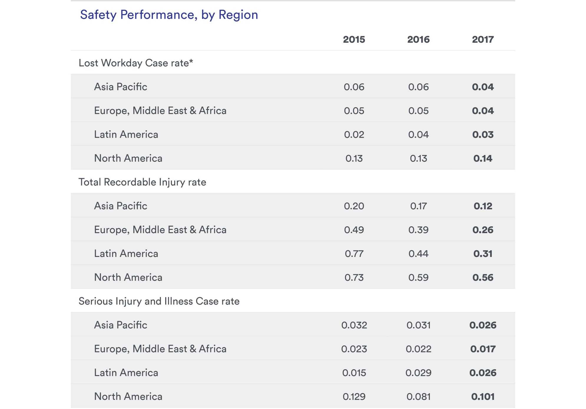 Table: Employee Safety, Our Performance (P2)