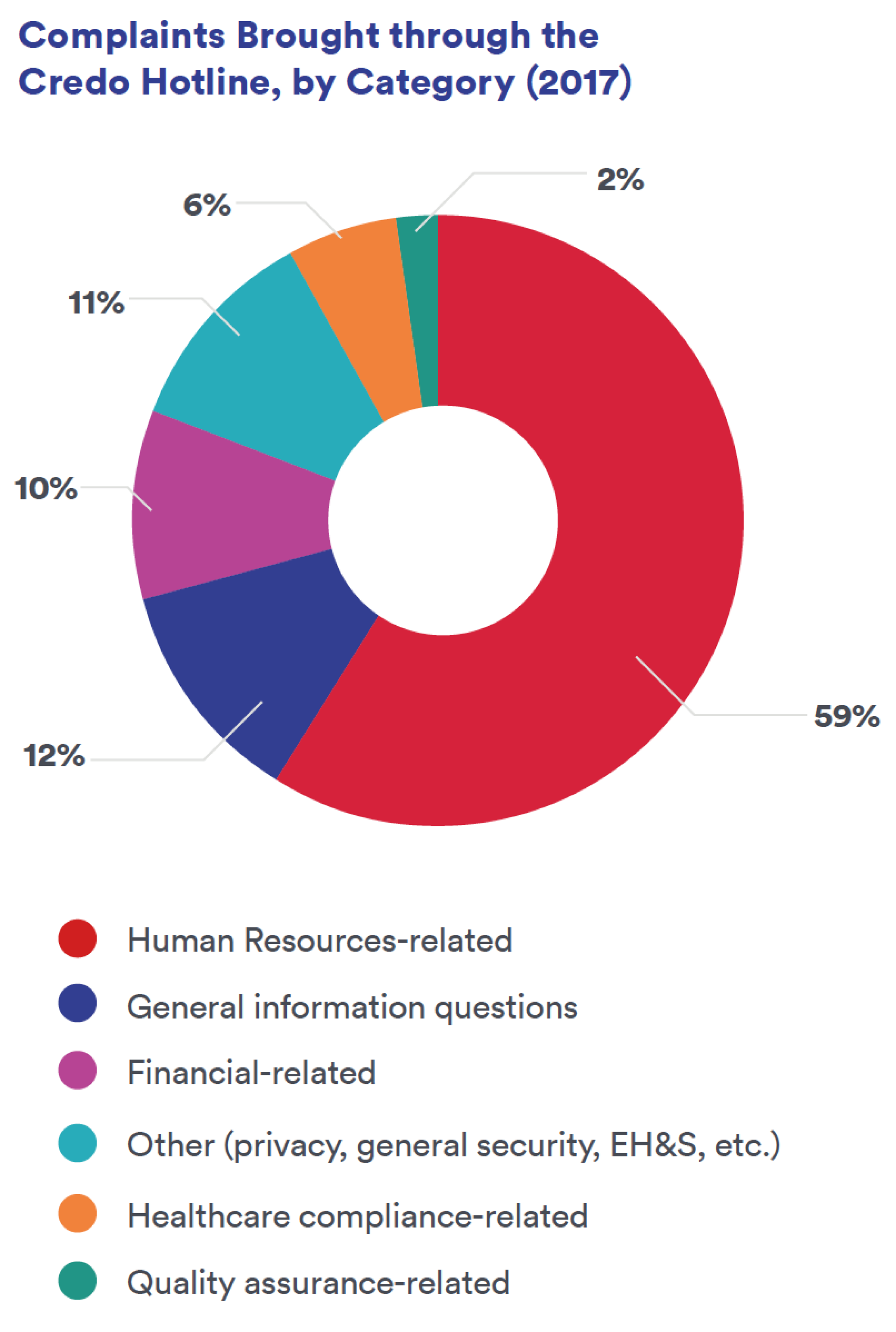 Complaints Brought through the Credo Hotline, by Category (2017)
