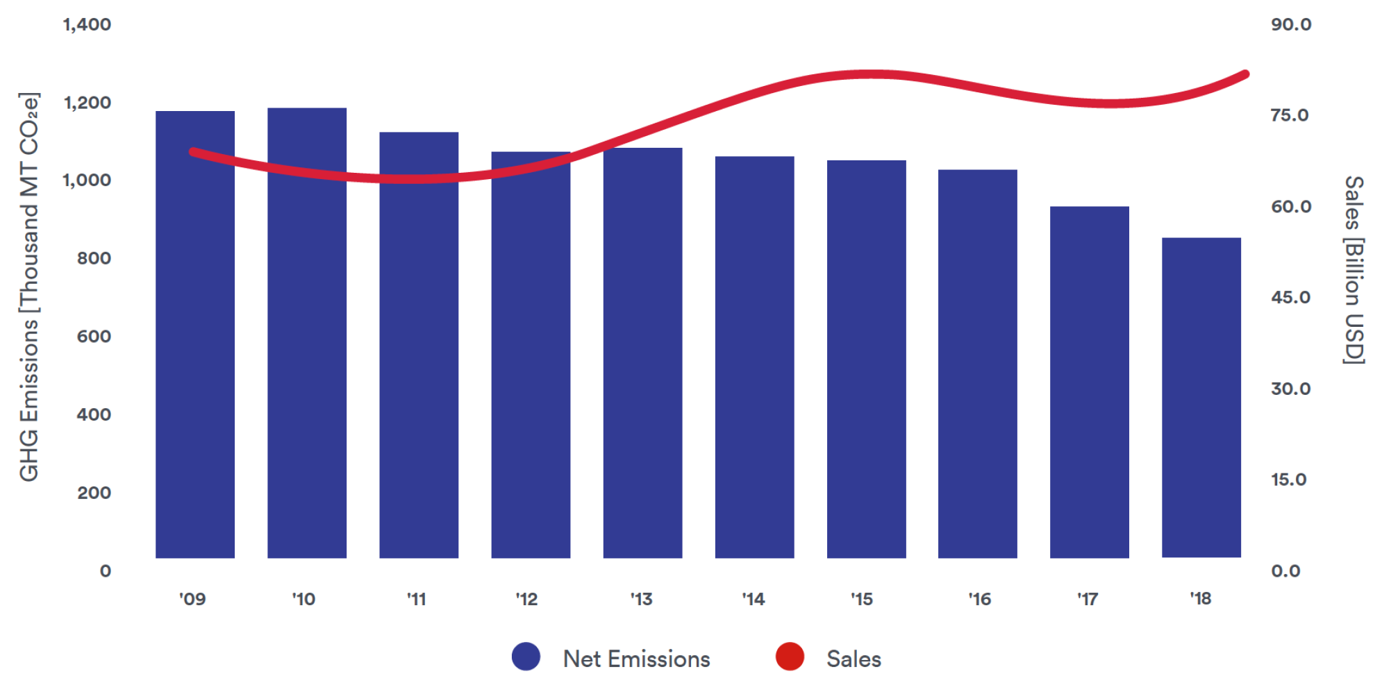 GHG Emissions (Facility Scope 1 & Scope 2) vs. Sales, 2009-2018
