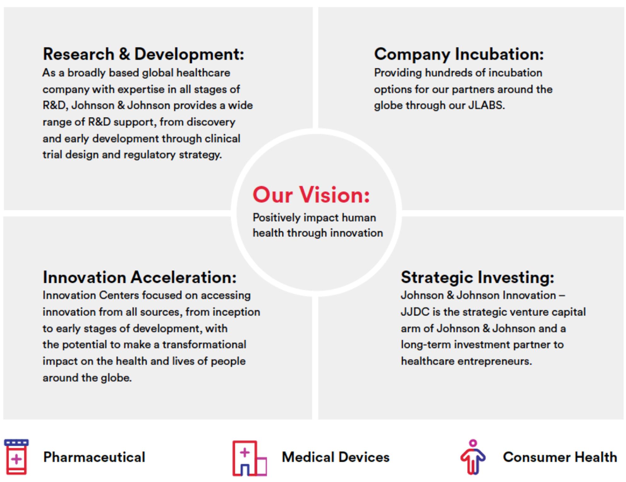 Innovation vision chart2
