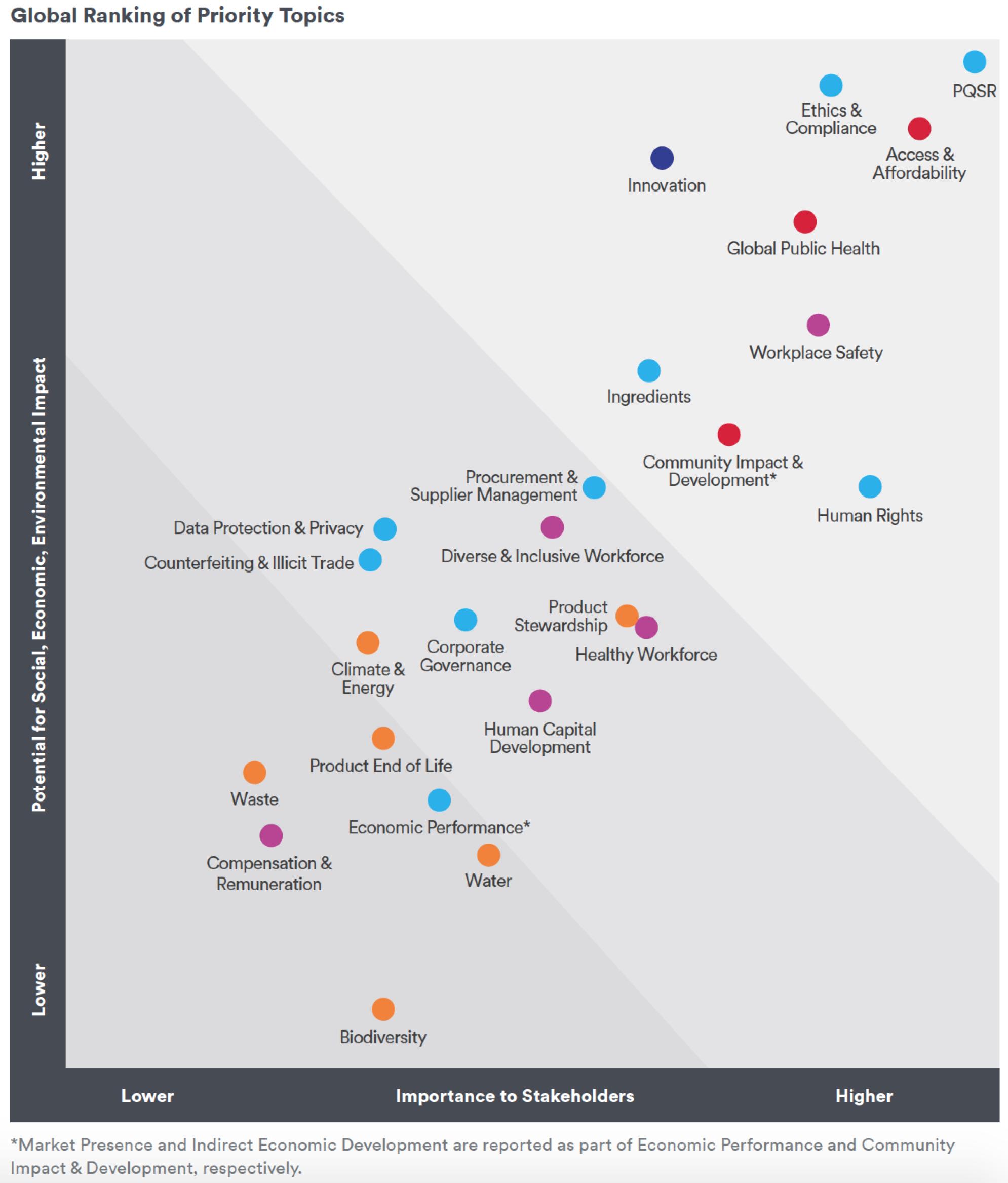 Global Ranking of Priority Topics