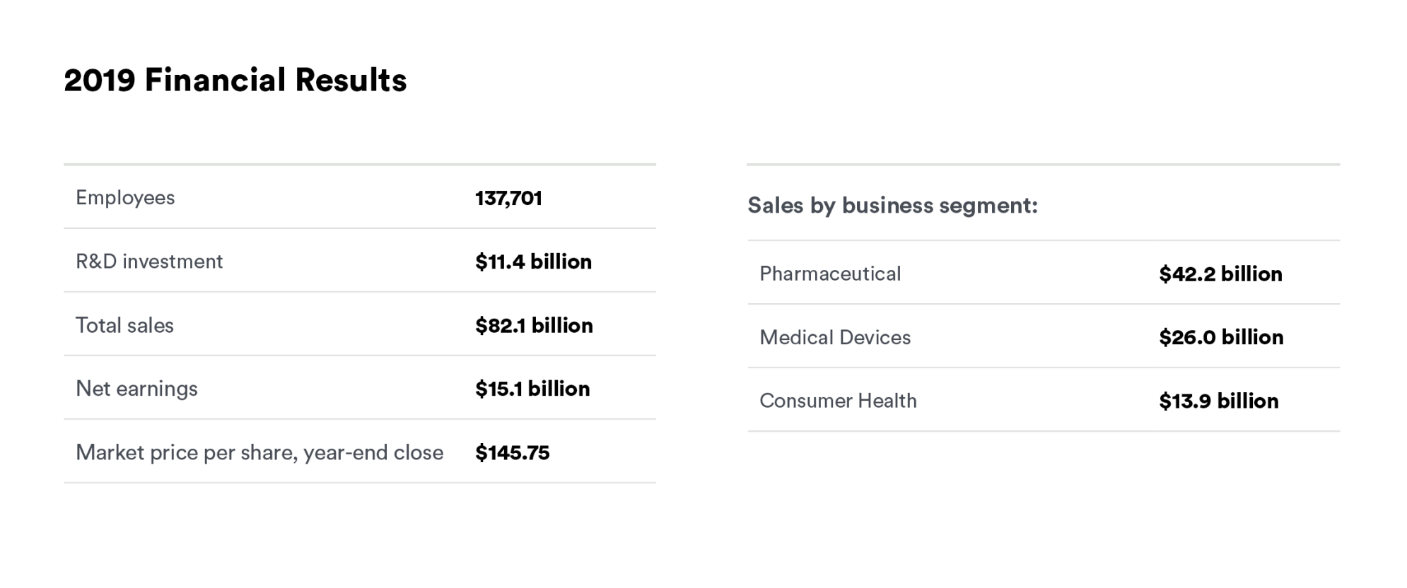 A table of the 2019 Financial Results at Johnson & Johnson
